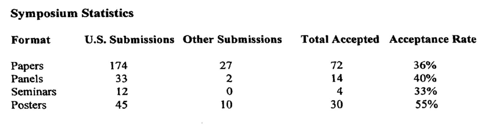 Submission statistics for the 29nd Technical Symposium