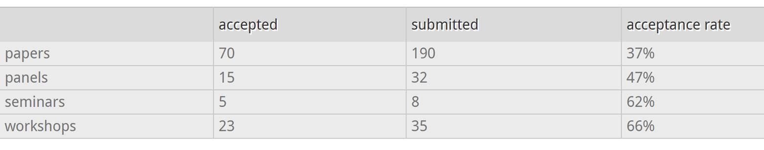 Submission statistics for the 30rd Technical Symposium