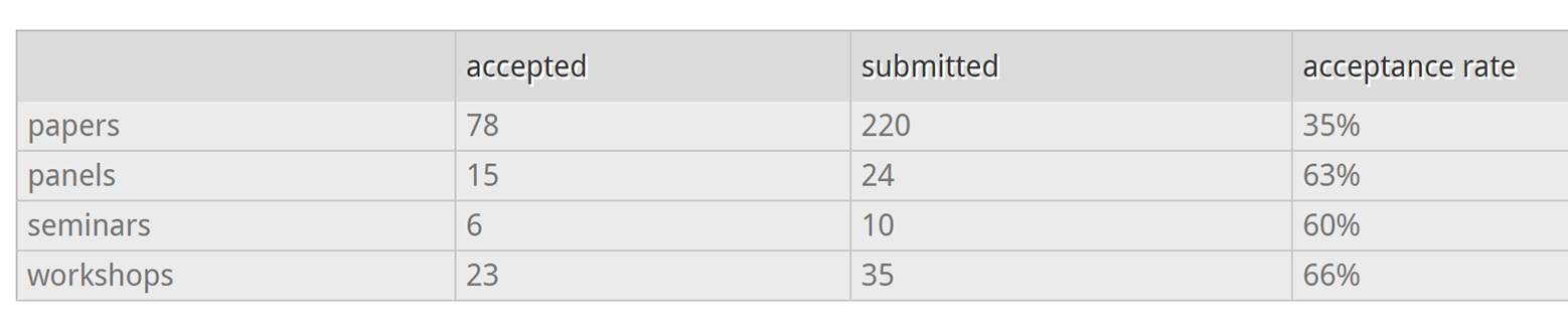 Submission statistics for the 31st Technical Symposium